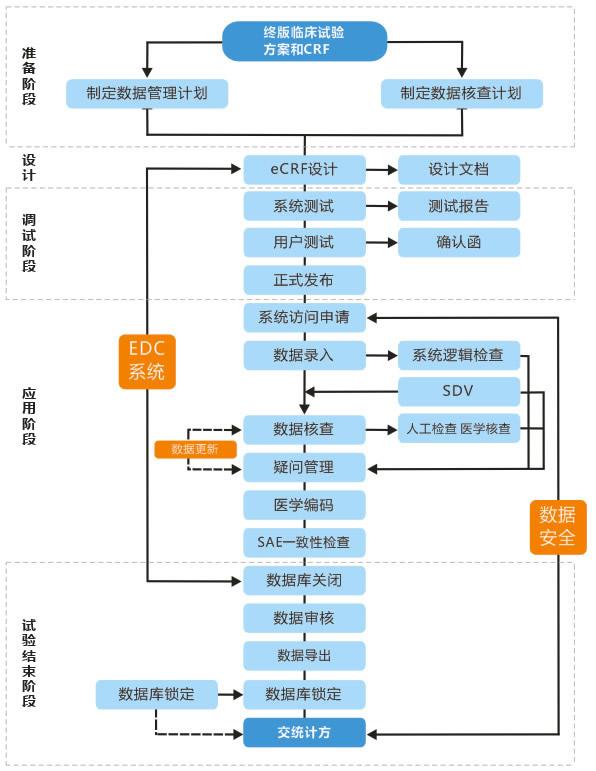 临床研究数据采集与管理系统PharmaSun-EDC